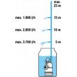 GARDENA Ponorné tlakové čerpadlo 4700/2